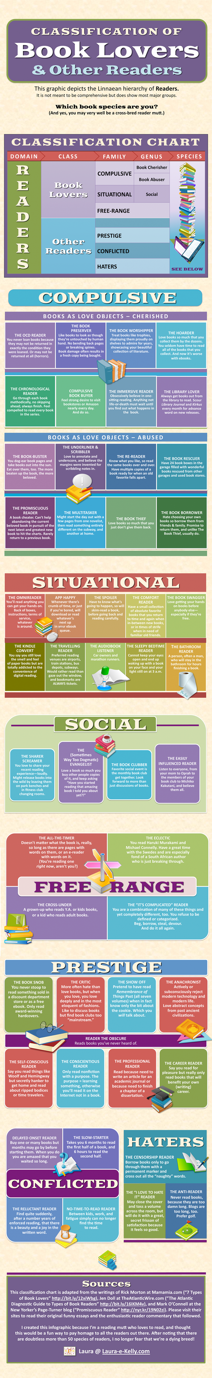 What Species of Reader Are You?--Infographic
